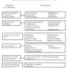 Типология партий